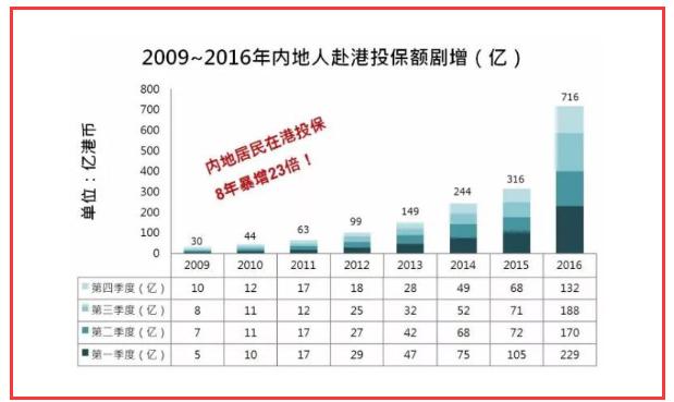 不在香港买保险的7个理由是什么?在香港买保险和在内地买保险有什么区别?