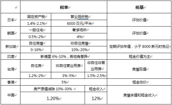 武汉房产税如何征收