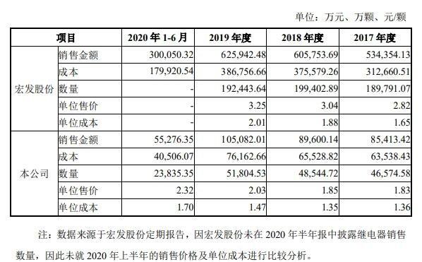 ,公司与宏发股份继电器产品单位售价与单位成本比较.jpg