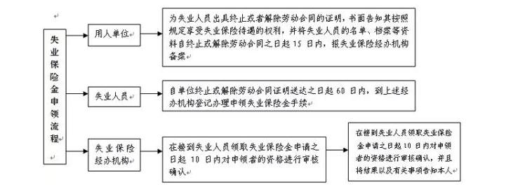 东莞失业保险金领取条件是什么,缴费标准是什么,需要哪些材料?
