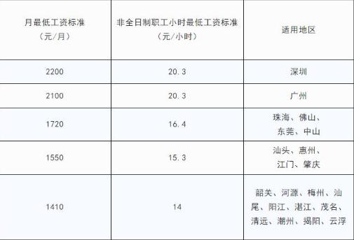 2020年东莞最低工资标准是什么,最低工资包含社保吗?