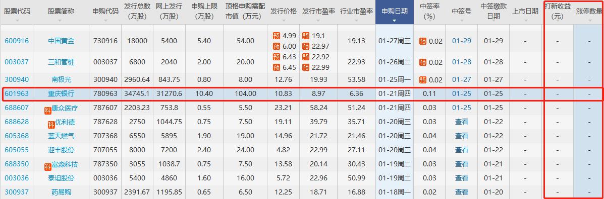 重庆银行涨停预测,601963重庆银行会有几个涨停板及中签赚多少钱