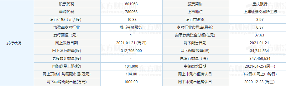 重庆银行中签率公布时间,601963重庆银行中签率是多少及在线查询