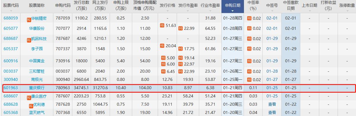 601963发行价多少钱?601963重庆银行发行价以及发行概况申购信息查询