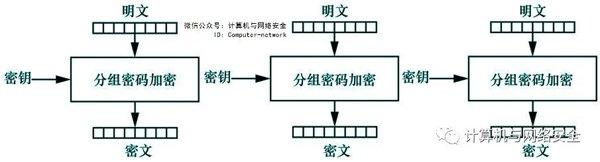 网络安全攻防:对称密码