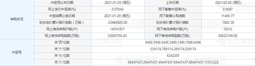 中国黄金中签能赚多少钱