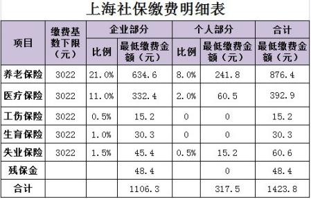 上海社保最低缴费额是多少?社保缴纳标准,如何缴纳社保最划算?