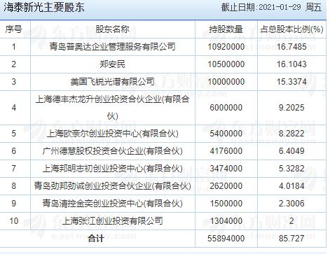 海泰新光中签号公布,688677海泰中签号在线查询,查看海泰新光中签结果