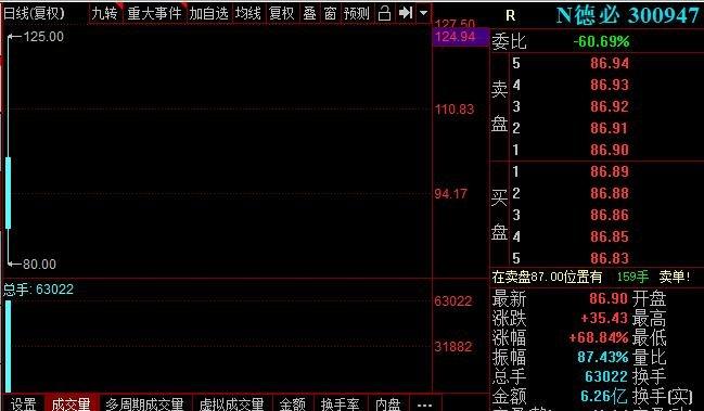 今日新股上市:鑫铂股份、春晖智控、曼卡龙、德必集团、纵横股份