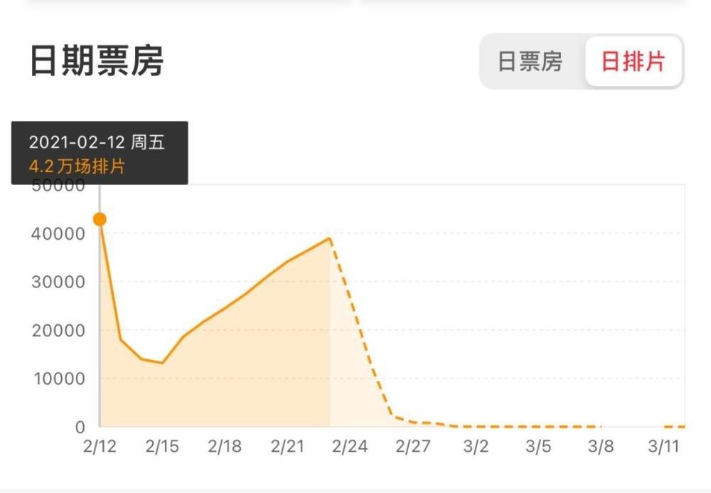 《【杏鑫注册链接】《人潮汹涌》靠口碑逆袭票房终破3亿,春节档票房一度垫底》