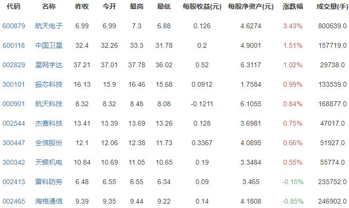 卫星互联网概念股涨跌排行榜.png