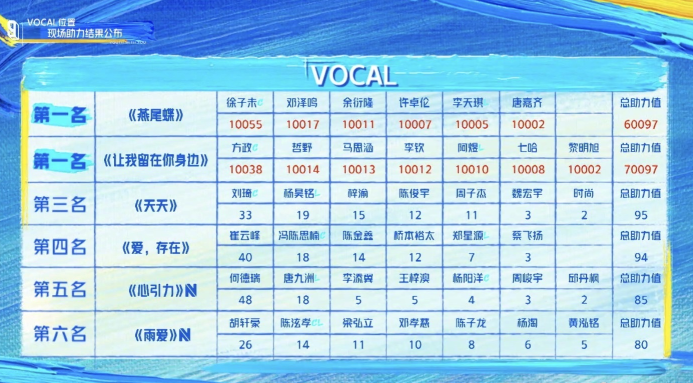 青春有你排名,徐子未方政两组并列第一,而魏宏宇却只得3票?