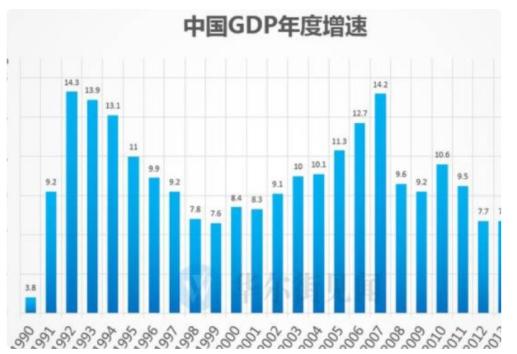 较上年增幅怎么算,用excel怎么算增幅,增幅是增长率还是增长量