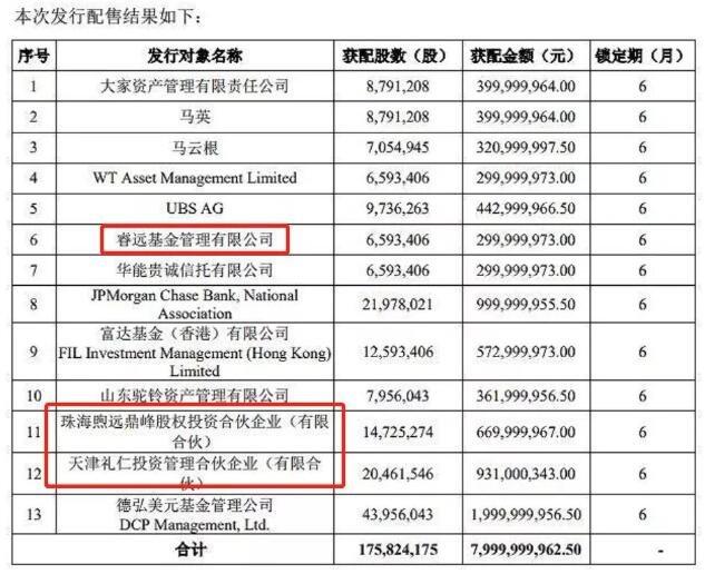 """高瓴本钱出手,豪掷16亿大买基建白马!""""回购王""""曝光,4股最土豪,名单"""