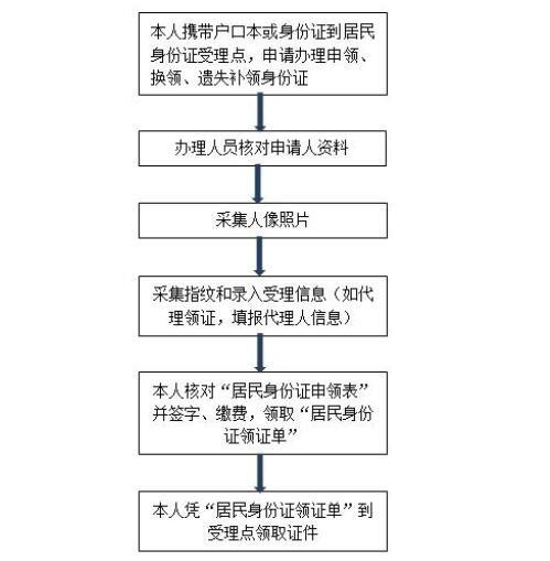 办理身份证的方式及具体流程,身份证丢失有什么后果