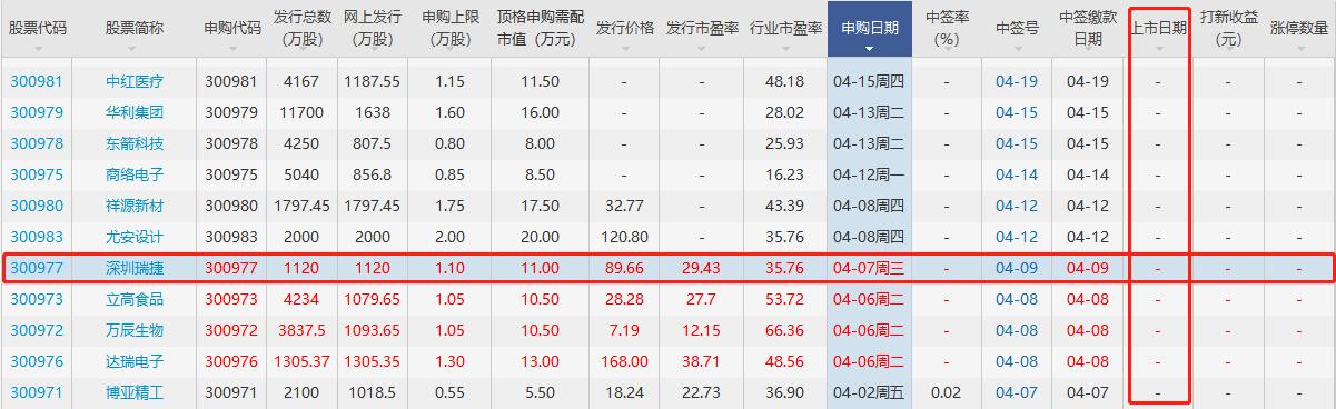 300977深圳瑞捷上市时间,瑞捷上市最新消息以及竞争优势