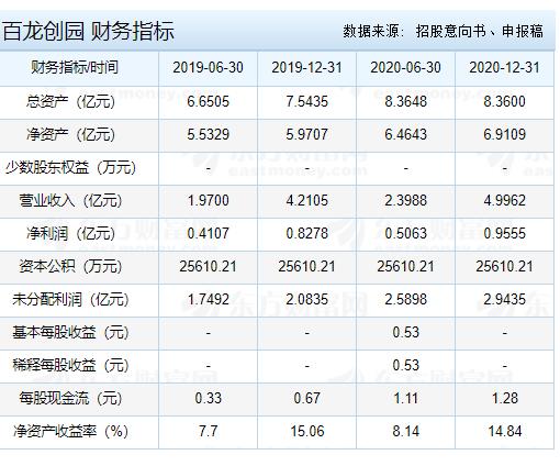 百龙创园申购发行数量,707016百龙申购最佳时间和申购建议、申购价值