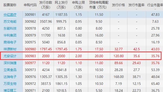 尤安设计上市时间何时,300983尤安设计什么时候上市及首日上涨规则