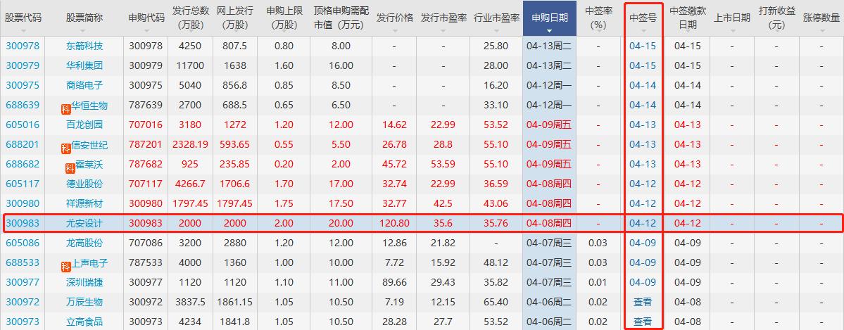 尤安设计中签号公布时间,300983尤安设计中签号配号多少及新股中签号规则