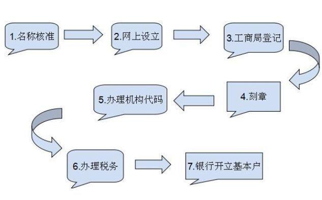 生产型企业是什么意思,生产型企业怎么注册