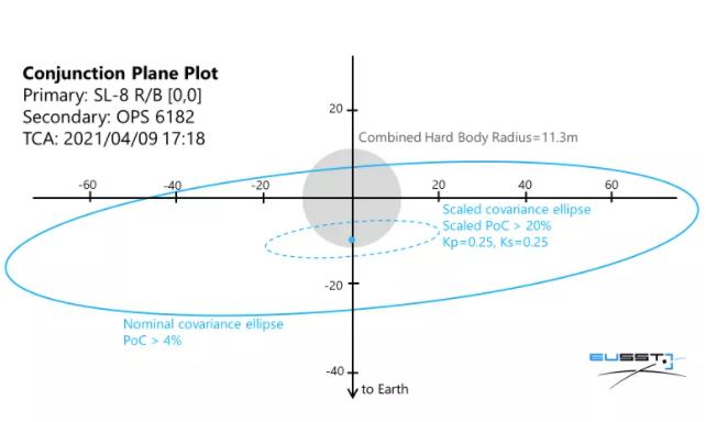两颗卫星可能以每小时32000英里的速度在北极上空碰撞吗?