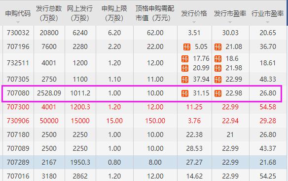 浙大自然中一签能赚多少钱,605080浙大自然涨停预测及上市价格