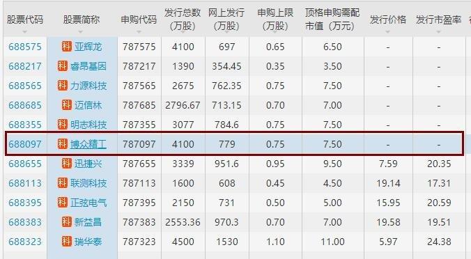 博众精工中签号公布时间与中签内容查询,688097博众中签是怎么产生的?
