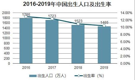 人口 中国 官宣!中国2020出生人口迎来塌陷式雪崩,对你最大的影响是什么?