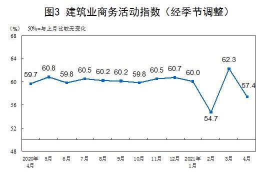 中国4月制造业PMI都有哪些变化,中国4月制造业PMI近期情况如何