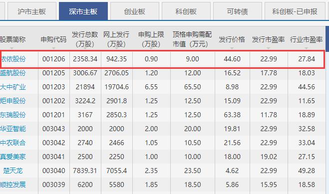 依依股份申购最新消息,001206依依申购发行价及股票代码