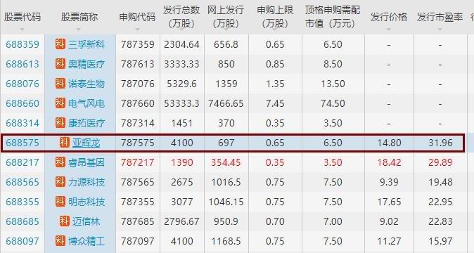 787575亚辉龙打新收益预测,亚辉龙上市后首日打新能赚多少钱