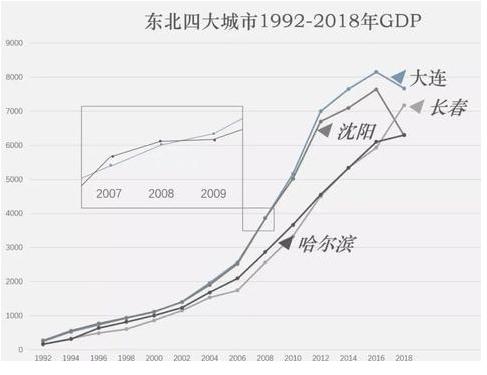 东北经济现状.png