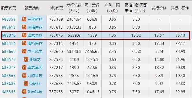 诺泰生物申购发行价,787076诺泰申购最新消息及股票代码