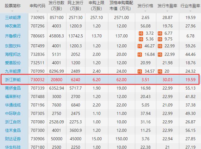浙江新能涨停及打新收益怎么样,600032浙江新能上市会赚多少钱