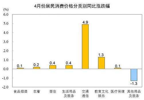 统计局:4月CPI同比上涨0.9%,CPI上涨有什么影响?对股市的影响大吗?