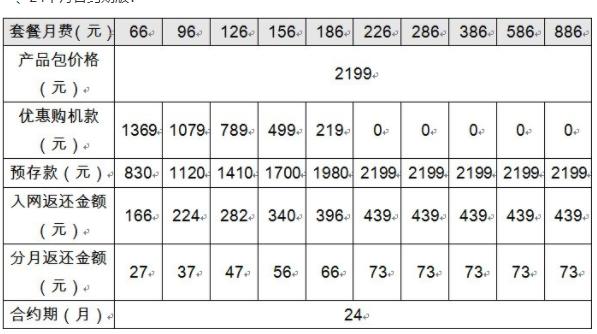 小米聯通合約機套餐價格怎么樣,小米聯通合約機可以用電信卡嗎
