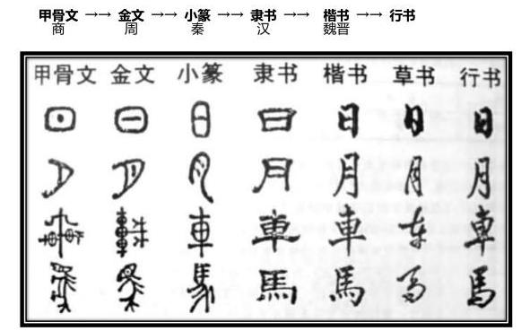 字体设计师呼吁开放更多免费字体是为什么,网络设计师喜欢什么字体,汉字是怎么演变的