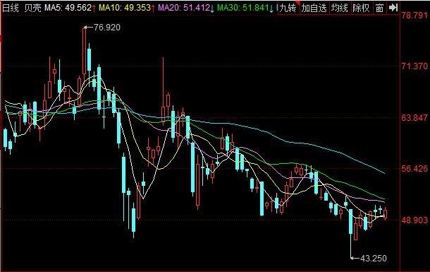 贝壳美股盘前跌超10%什么情况,贝壳公司创始人简介,贝壳公司是一家什么公司