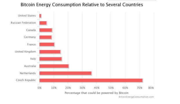 比特币挖矿耗电超12国之和,比特币为什么这么耗电,挖1枚比特币究竟需要耗多少电