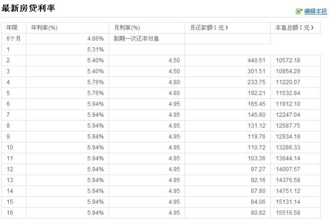 杭州多家银行上调房贷利率是怎么回事,房贷利息怎么计算的,哪个银行房贷利率低