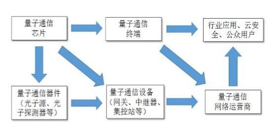 清华成立量子信息班,量子信息现在发展情况以及未来趋势
