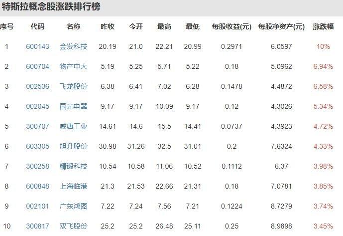 特斯拉或将面临10亿元巨额索赔,特斯拉在中国的发展以及发展历程