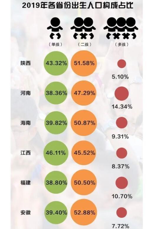 哪些省份的人最愿意生孩子,各省份人口出生率多少,三孩生育政策是什么