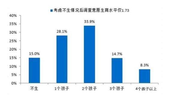 生育意愿降低原因是什么,哪个城市的生育率最低,如何提高适龄人口的生育意愿