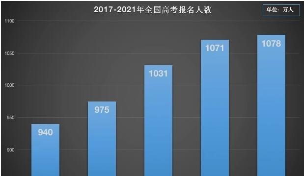 全国高考报名人数再创新高1078万人,2021年高考不允许复读吗,新高考模式是什么