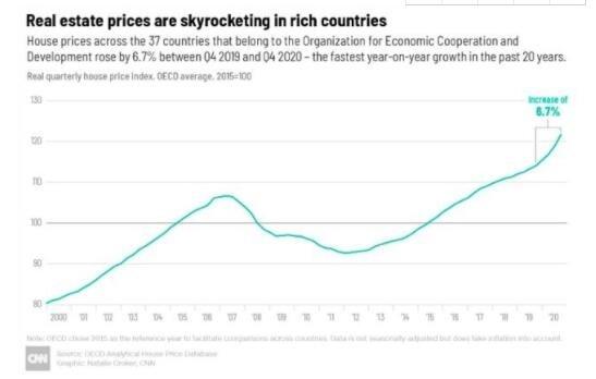 全球多国房价惊人上涨原因是什么,房价涨势强劲的国家有哪些,中国房价会受影响吗