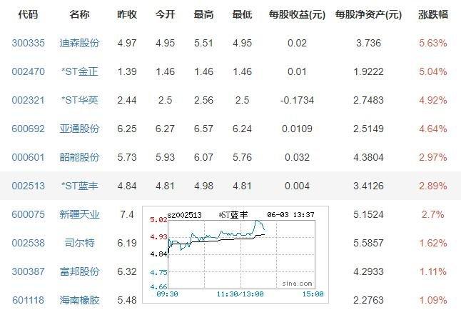 5月蔬菜价格下降降了多少,蔬菜价格为何下降,蔬菜价格下降带来什么影响