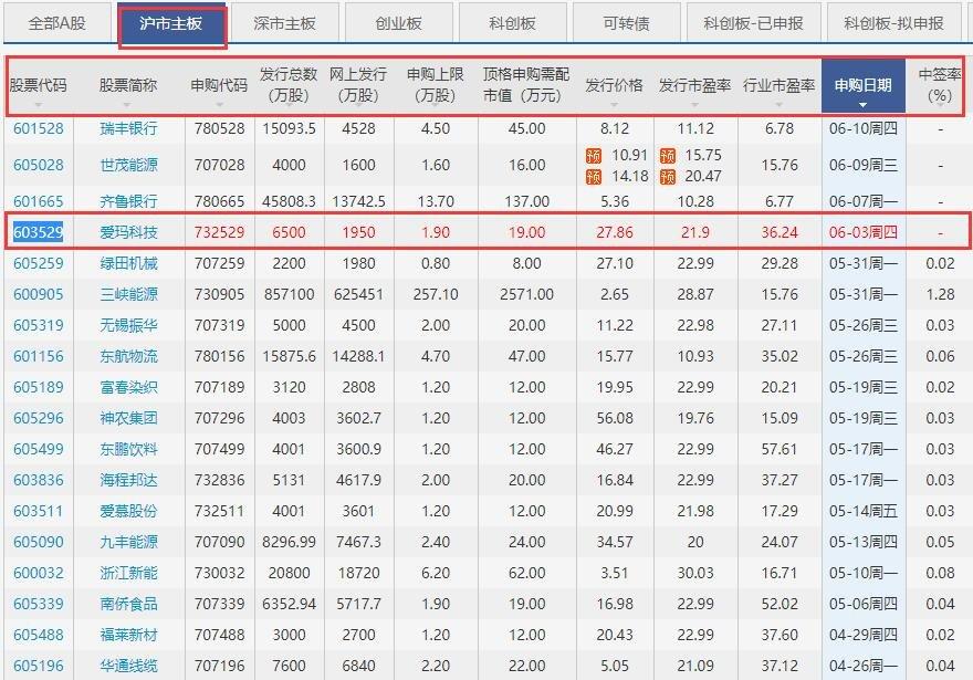 爱玛科技上市时间何时,603529爱玛科技什么时候上市及首日涨停规则