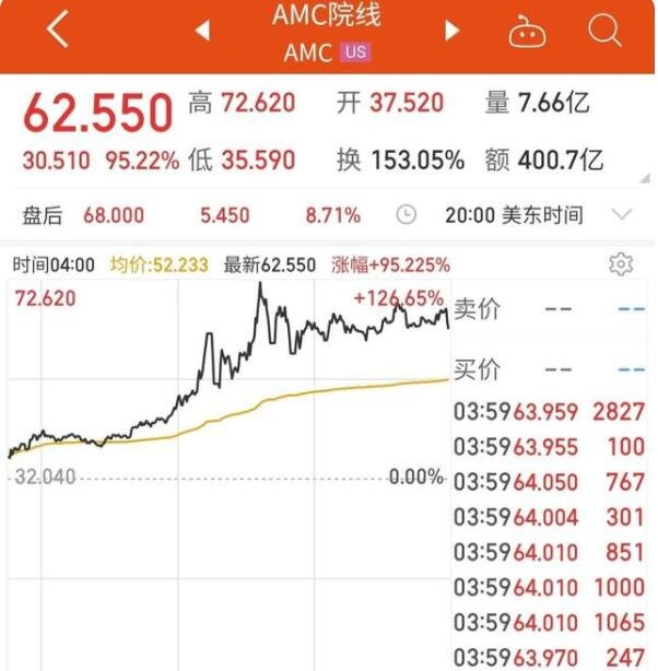 AMC院线暴涨超95%为什么暴涨,AMC院线是什么公司及如何应对暴涨股票