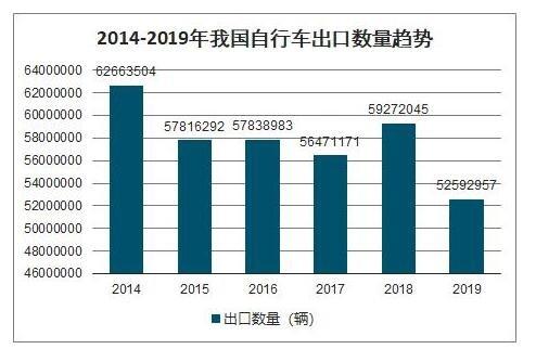 飞鸽二八大杠生产已超3亿辆,二八大杠为什么这么叫,中国自行车的市场行情如何